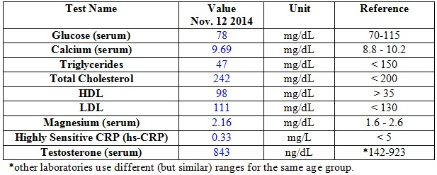 Recent Blood Work - One Year in Ketosis - Table 1
