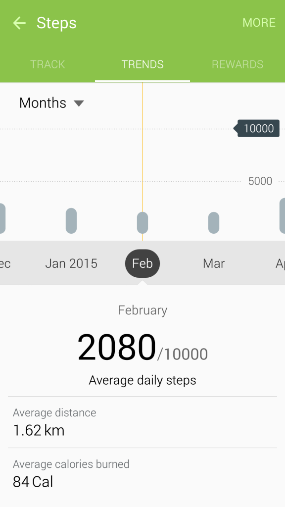 May 2015 Pedometer Logs - Struggling with Maintaining Weight - Monthly - Feb 2015 - 7