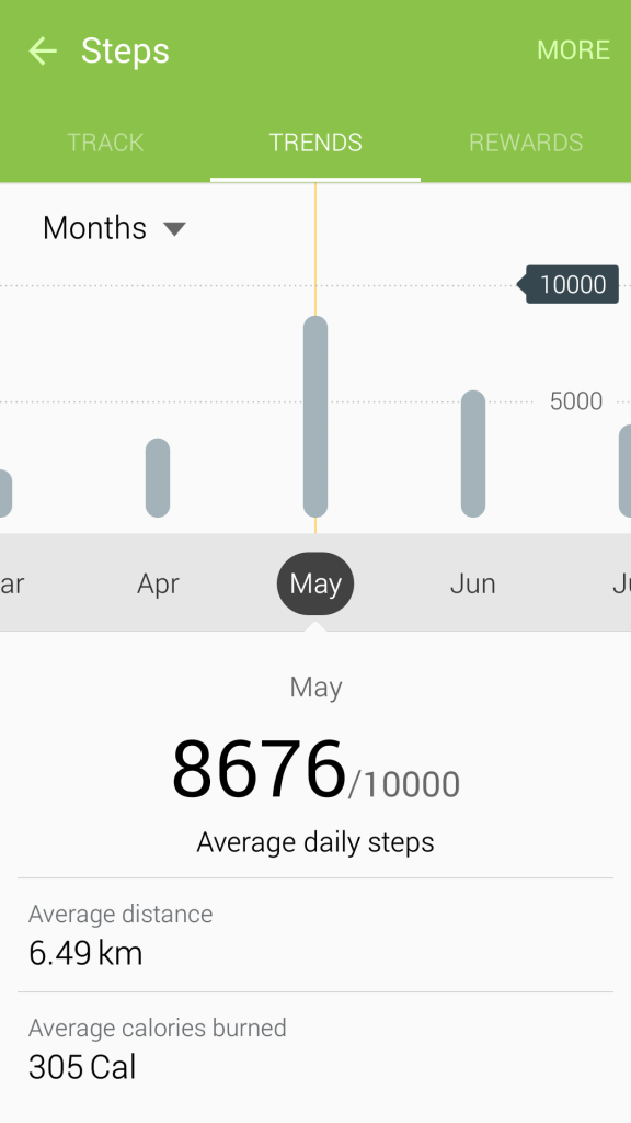 May 2015 Pedometer Logs - Struggling with Maintaining Weight - Monthly - May 2015 - 8