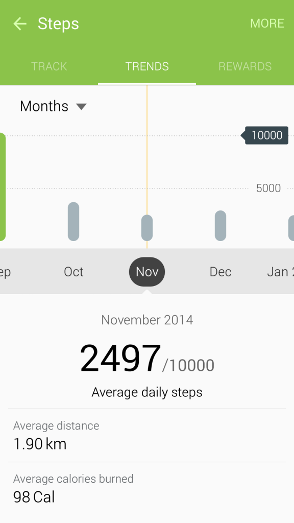 May 2015 Pedometer Logs - Struggling with Maintaining Weight - Monthly - Nov 2014 - 6
