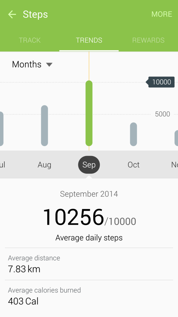 May 2015 Pedometer Logs - Struggling with Maintaining Weight - Monthly - Sept 2014 - 5