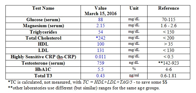 My Blood Work #4 - March 2016 - [Variations] - Table 1