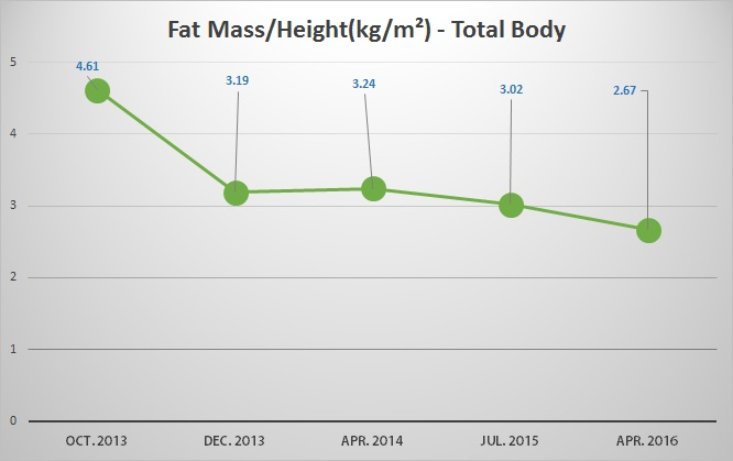 My Belly Fat Progression by DXA - [2013 - 2016]  - FMH