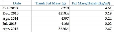 My Belly Fat Progression by DXA - [2013 - 2016]  - Table