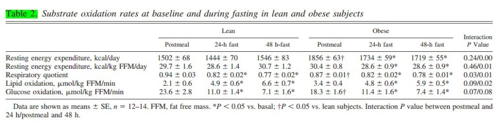 Fasting and AMPk Signaling - Lean vs. Obese - 2