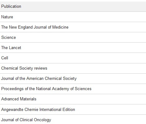 Top 5 Scientific Publications and their Most Cited Papers - [2016 Update] - 1