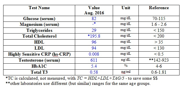 Blood Work #5 - August 2016 - [Consistency] - Table 1