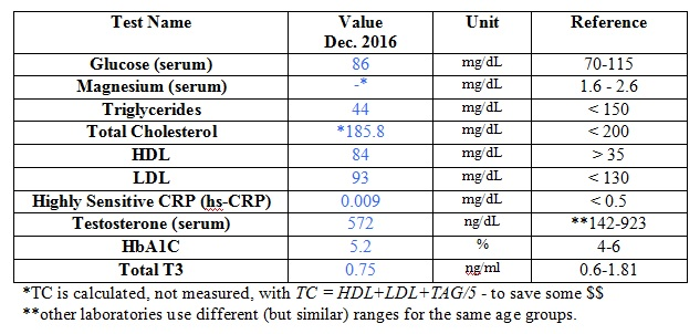 blood-work-6-dec-2016-reliability-table-1