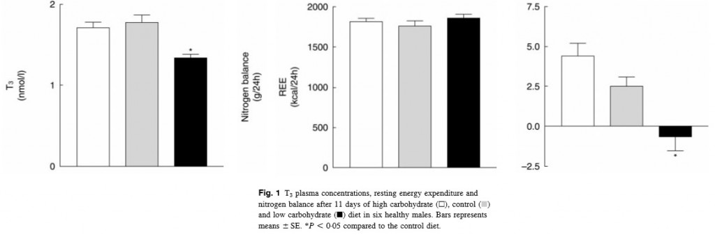 low carb diet high rt3