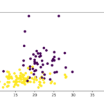 Machine Learning with Scikit-Learn – The Cancer Dataset